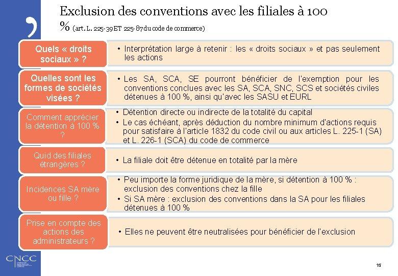 Exclusion des conventions avec les filiales à 100 % (art. L. 225 -39 ET