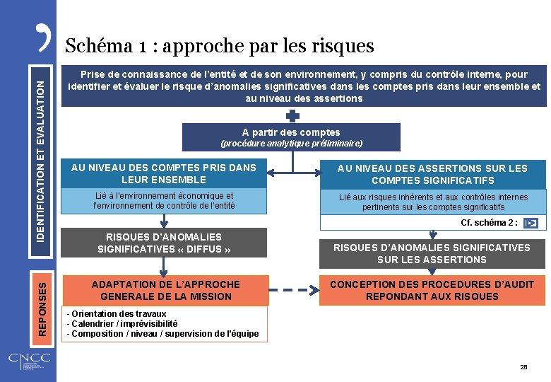 REPONSES IDENTIFICATION ET EVALUATION Schéma 1 : approche par les risques Prise de connaissance