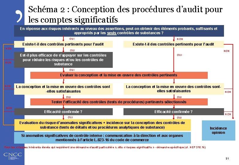 Schéma 2 : Conception des procédures d'audit pour les comptes significatifs En réponse aux
