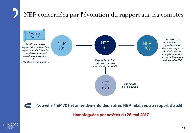 NEP concernées par l'évolution du rapport sur les comptes Nouvelle norme Justification des appréciations