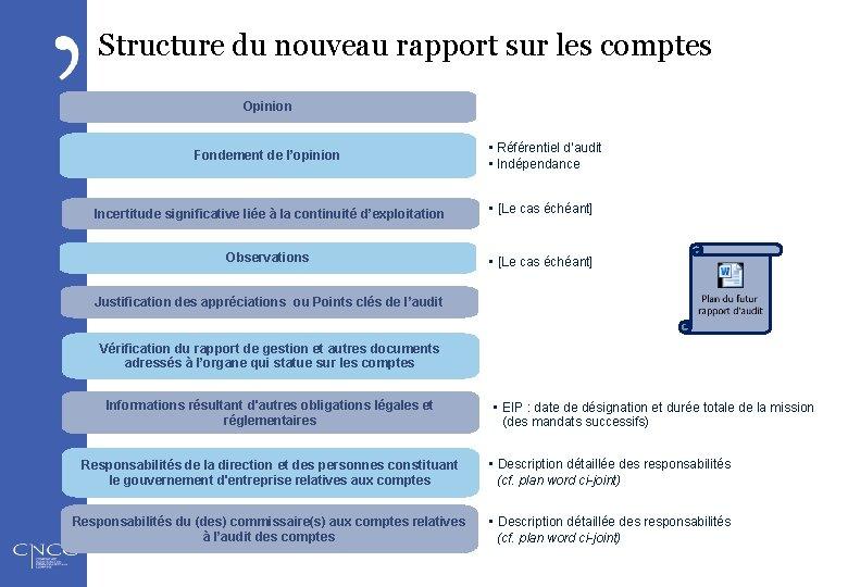 Structure du nouveau rapport sur les comptes Opinion • Référentiel d'audit • Indépendance Fondement