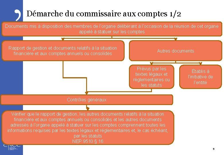 Démarche du commissaire aux comptes 1/2 Documents mis à disposition des membres de l'organe