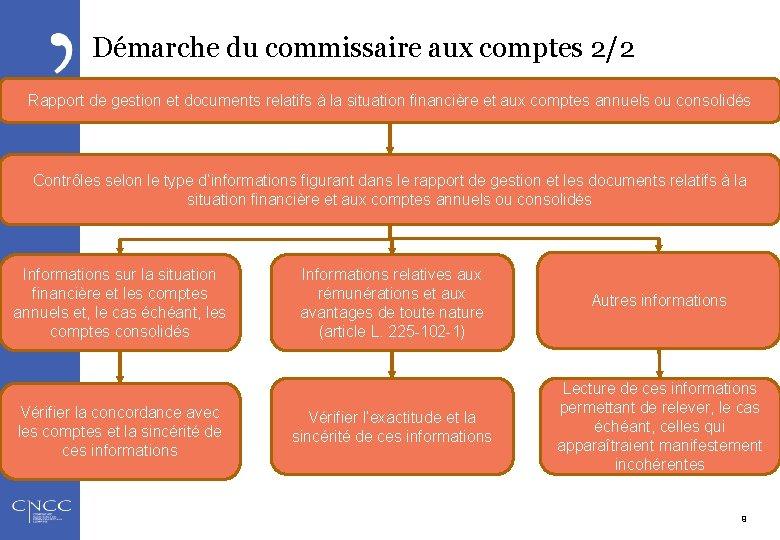 Démarche du commissaire aux comptes 2/2 Rapport de gestion et documents relatifs à la