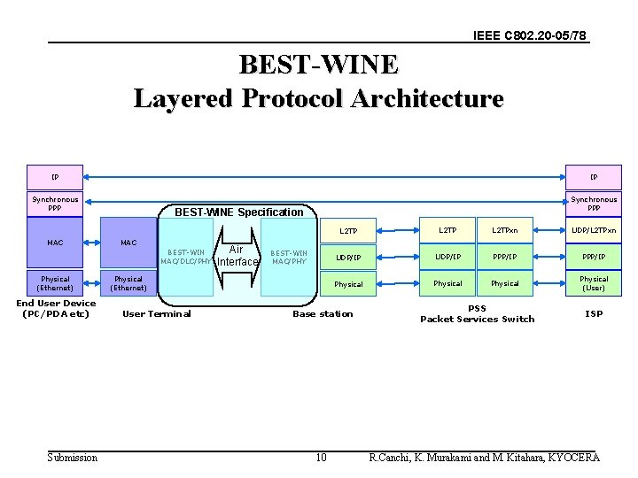 IEEE C 802. 20 -05/78 BEST-WINE Layered Protocol Architecture IP IP Synchronous PPP MAC