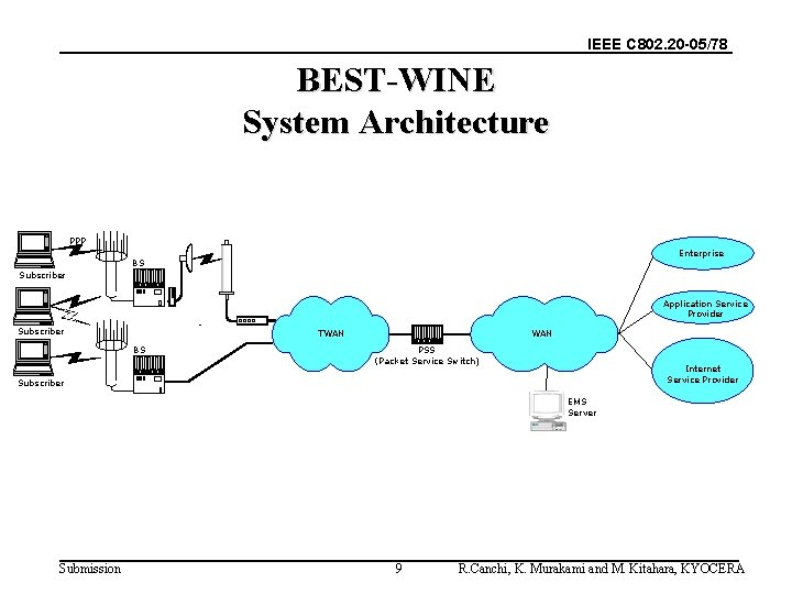 IEEE C 802. 20 -05/78 BEST-WINE System Architecture PPP Enterprise BS Subscriber ハブ Subscriber
