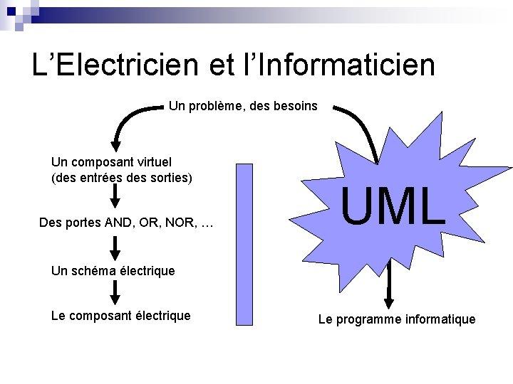 L'Electricien et l'Informaticien Un problème, des besoins Un composant virtuel (des entrées des sorties)