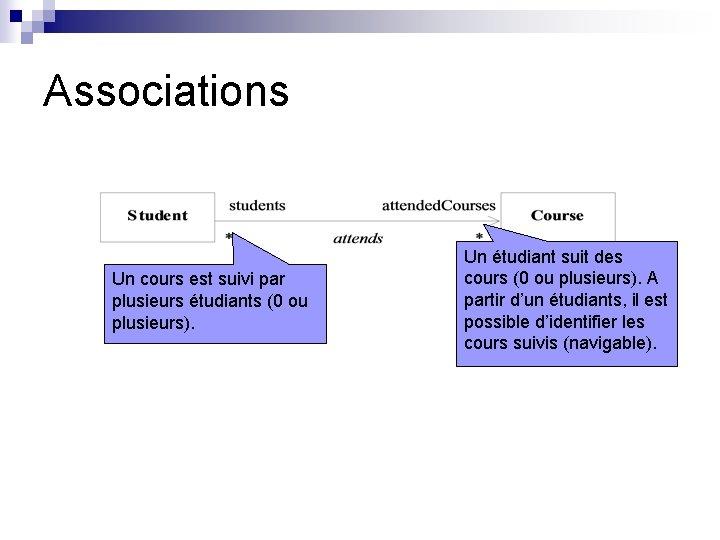 Associations Un cours est suivi par plusieurs étudiants (0 ou plusieurs). Un étudiant suit