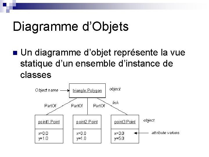 Diagramme d'Objets n Un diagramme d'objet représente la vue statique d'un ensemble d'instance de