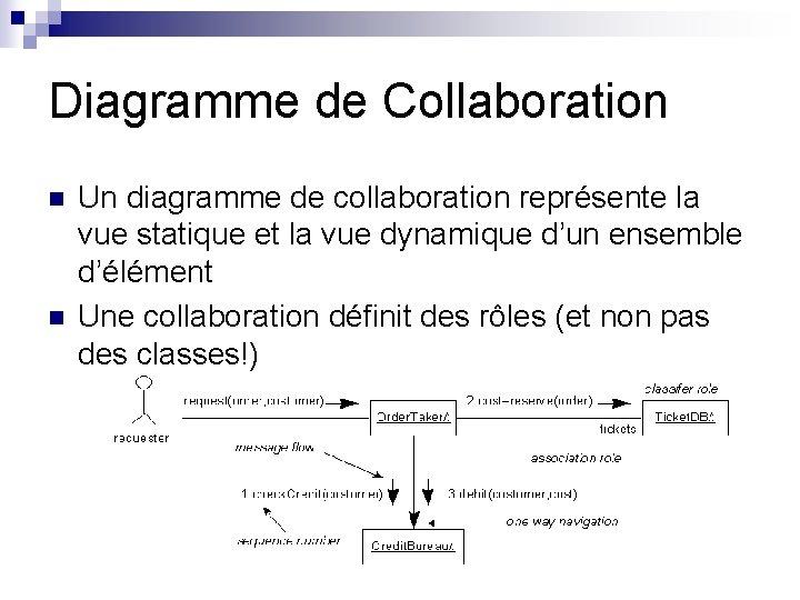 Diagramme de Collaboration n n Un diagramme de collaboration représente la vue statique et