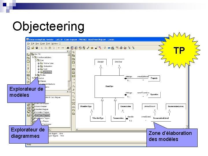 Objecteering TP Explorateur de modèles Explorateur de diagrammes Zone d'élaboration des modèles