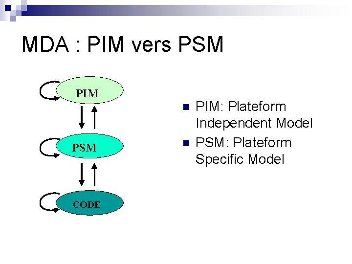 MDA : PIM vers PSM PIM n PSM CODE n PIM: Plateform Independent Model