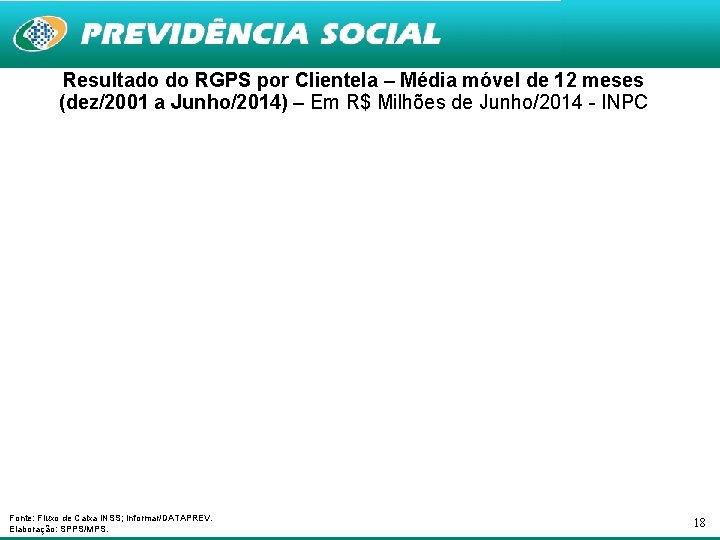 Resultado do RGPS por Clientela – Média móvel de 12 meses (dez/2001 a Junho/2014)