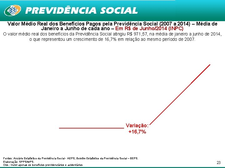 Valor Médio Real dos Benefícios Pagos pela Previdência Social (2007 a 2014) – Média