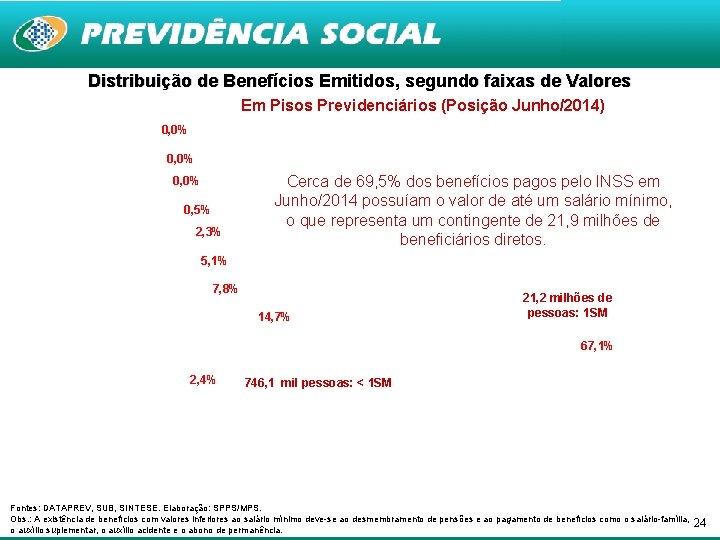 Distribuição de Benefícios Emitidos, segundo faixas de Valores Em Pisos Previdenciários (Posição Junho/2014) 0,