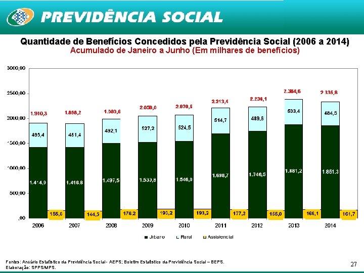 Quantidade de Benefícios Concedidos pela Previdência Social (2006 a 2014) Acumulado de Janeiro a