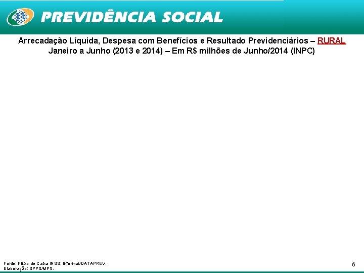 Arrecadação Líquida, Despesa com Benefícios e Resultado Previdenciários – RURAL Janeiro a Junho (2013