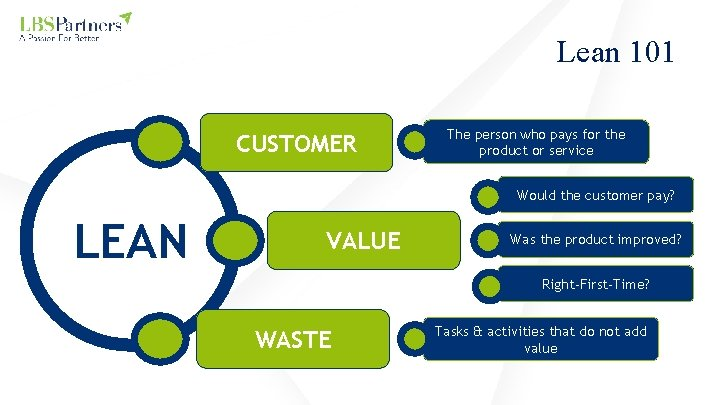 Lean 101 CUSTOMER The person who pays for the product or service Would the