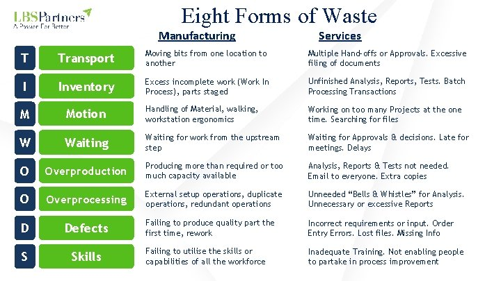 Eight Forms of Waste Manufacturing Services T Transport Moving bits from one location to