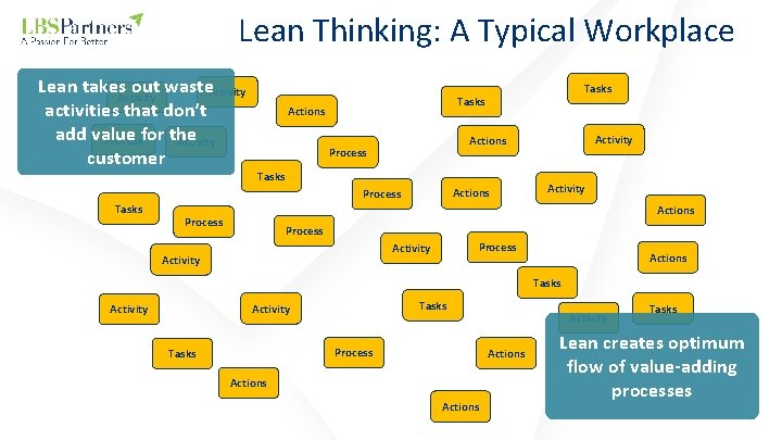 Lean Thinking: A Typical Workplace Lean takes. Activity out waste. Activity activities that don't