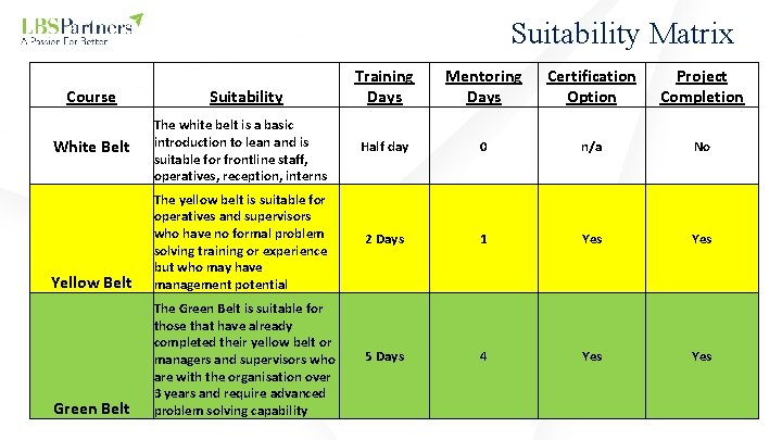Suitability Matrix Training Days Mentoring Days Certification Option Project Completion The white belt is