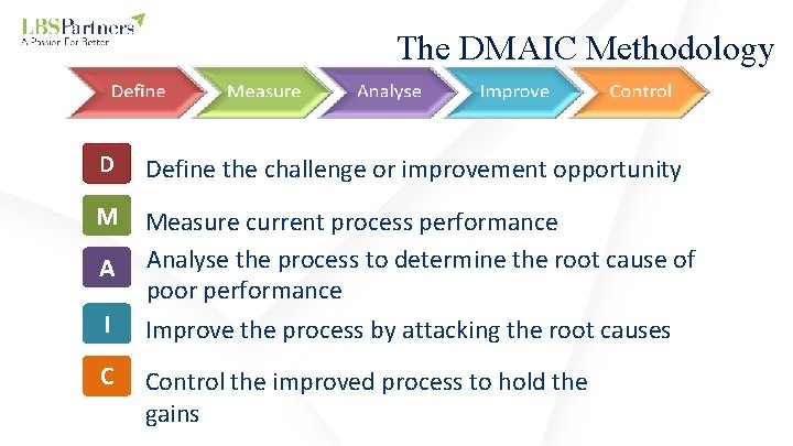 The DMAIC Methodology D Define the challenge or improvement opportunity M Measure current process