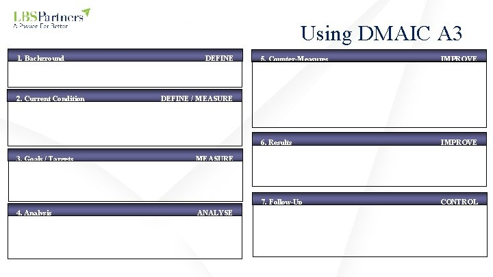Using DMAIC A 3 1. Background 2. Current Condition 3. Goals / Targets 4.