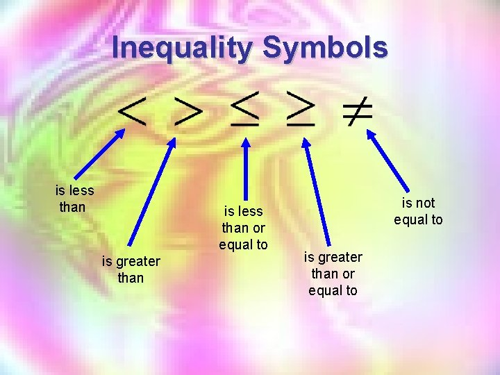 Inequality Symbols is less than or equal to is greater than is not equal