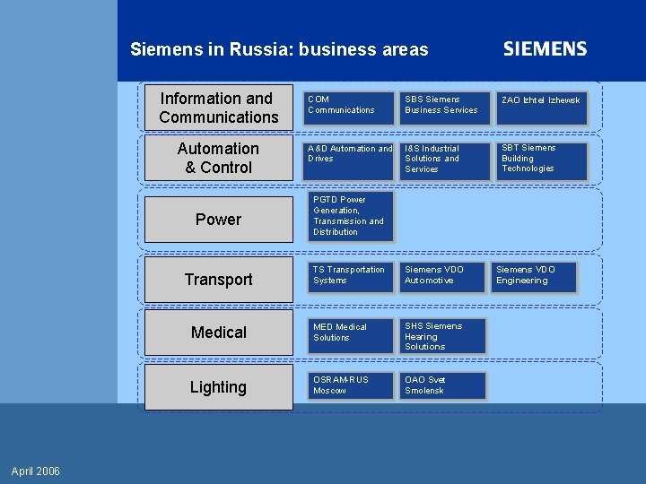 Siemens in Russia: business areas Information and Communications Automation & Control Power SBS Siemens