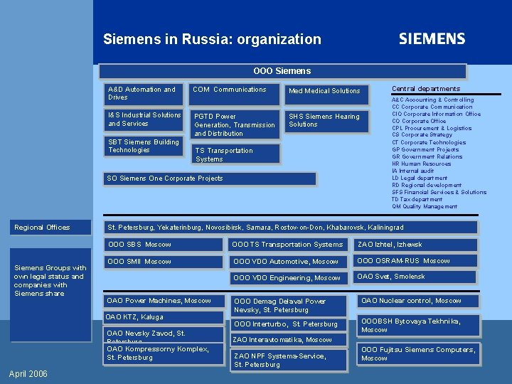 Siemens in Russia: organization OOO Siemens A&D Automation and Drives COM Communications I&S Industrial