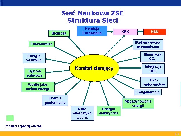 Sieć Naukowa ZSE Struktura Sieci Biomasa Komisja Europejska KPK KBN Badania socjoekonomiczne Fotowoltaika Eliminacja