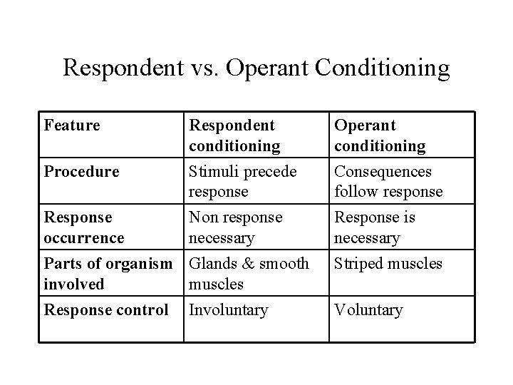 Respondent vs. Operant Conditioning Feature Respondent conditioning Operant conditioning Procedure Stimuli precede response Consequences