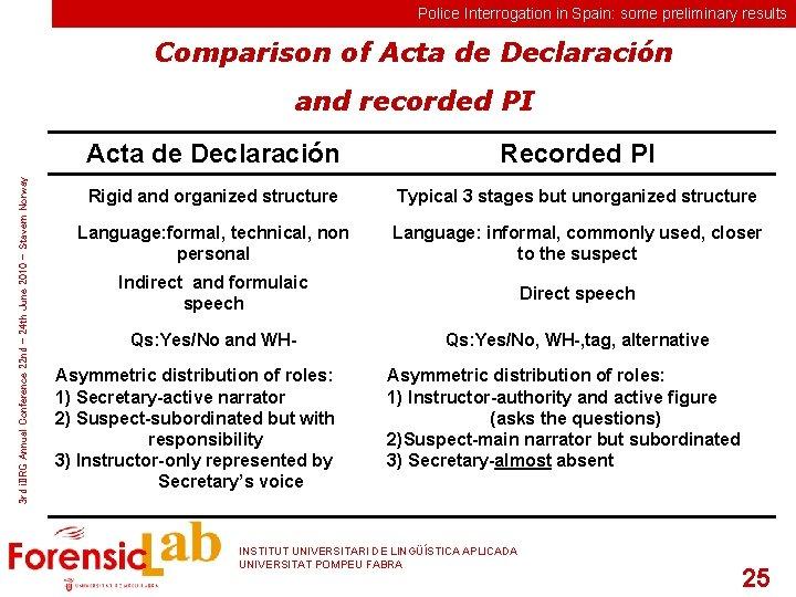 Police Interrogation in Spain: some preliminary results Comparison of Acta de Declaración 3 rd