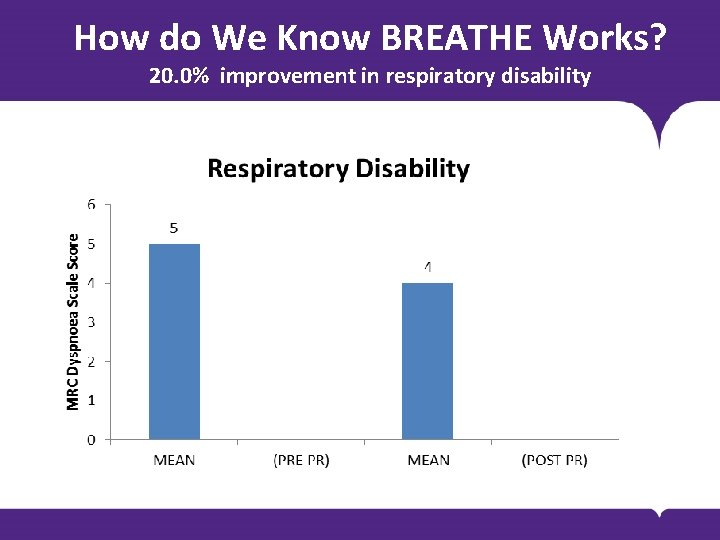 How do We Know BREATHE Works? 20. 0% improvement in respiratory disability BODY COPY