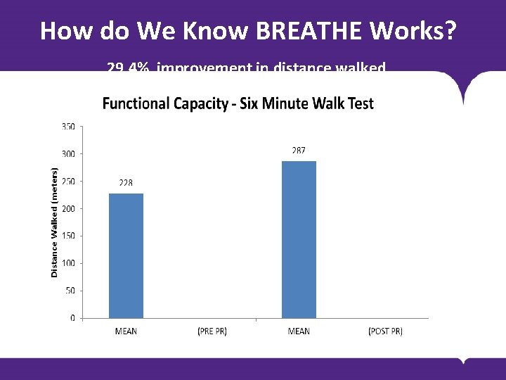 How do We Know BREATHE Works? 29. 4% improvement in distance walked BODY COPY