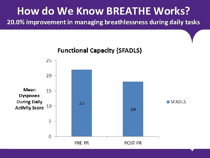 How do We Know BREATHE Works? 20. 0% improvement in managing breathlessness during daily