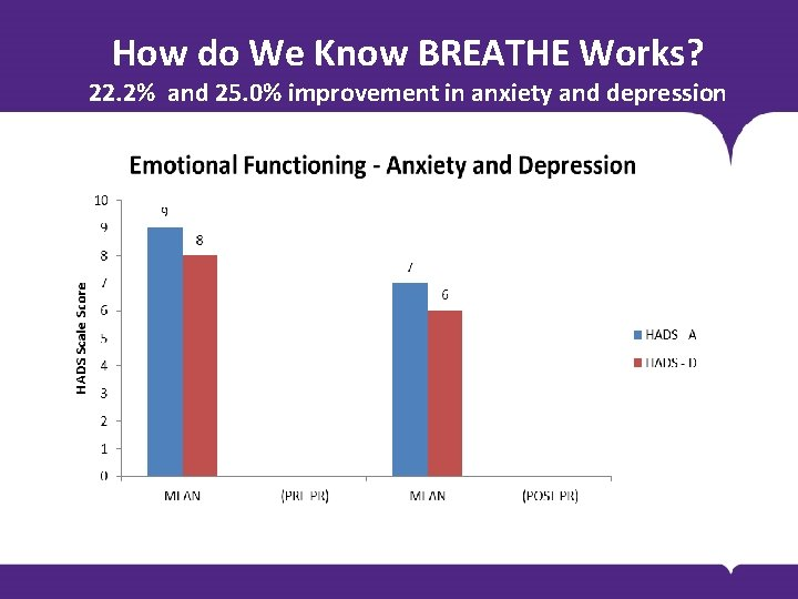 How do We Know BREATHE Works? 22. 2% and 25. 0% improvement in anxiety
