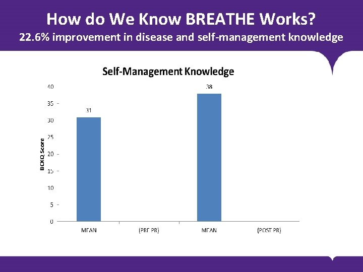 How do We Know BREATHE Works? 22. 6% improvement in disease and self-management knowledge