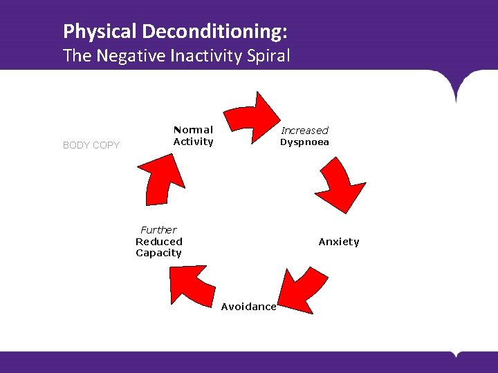 Physical Deconditioning: The Negative Inactivity Spiral BODY COPY Normal Activity Increased Dyspnoea Further Reduced