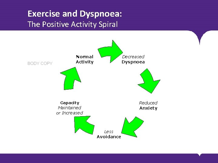 Exercise and Dyspnoea: The Positive Activity Spiral BODY COPY Normal Activity Decreased Dyspnoea Reduced