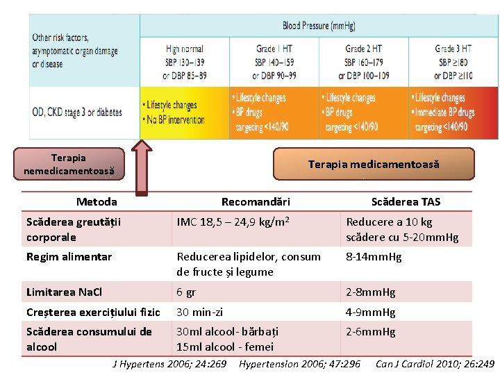 scăderea scăzută a greutății hb