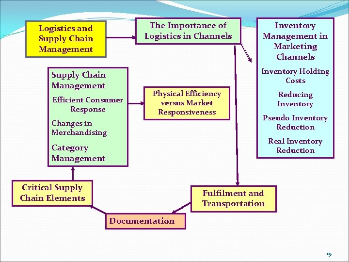 The Importance of Logistics in Channels Logistics and Supply Chain Management Inventory Management in