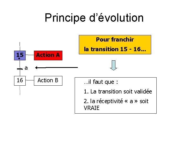 Principe d'évolution Pour franchir 15 Action A la transition 15 - 16. . .