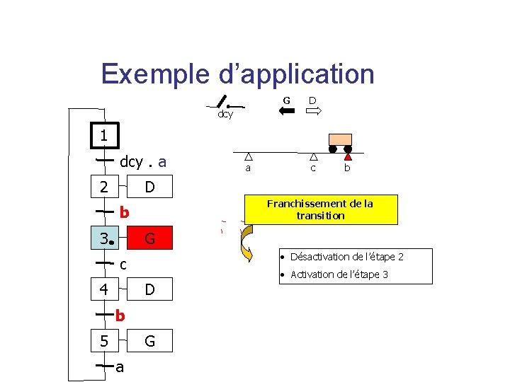 Exemple d'application G D dcy 1 dcy. a 2 a c b D Franchissement