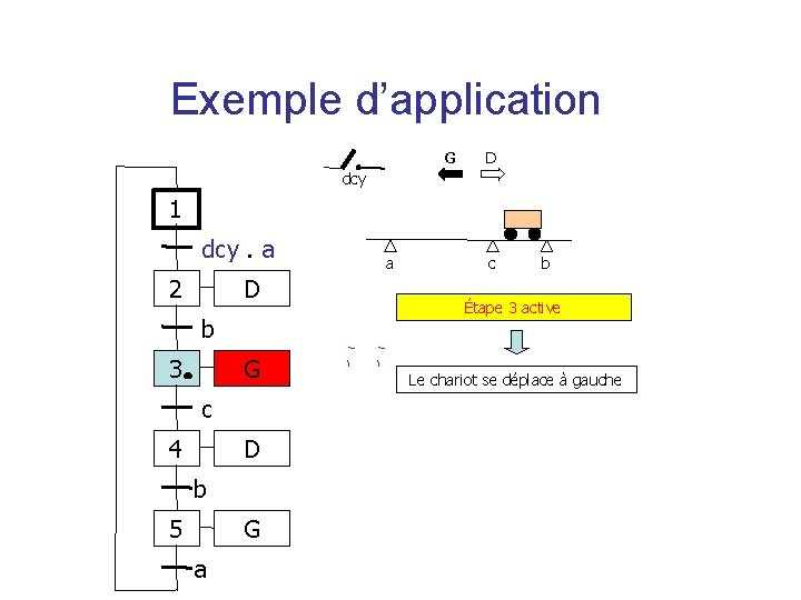 Exemple d'application G D dcy 1 dcy. a 2 D b 3 G c