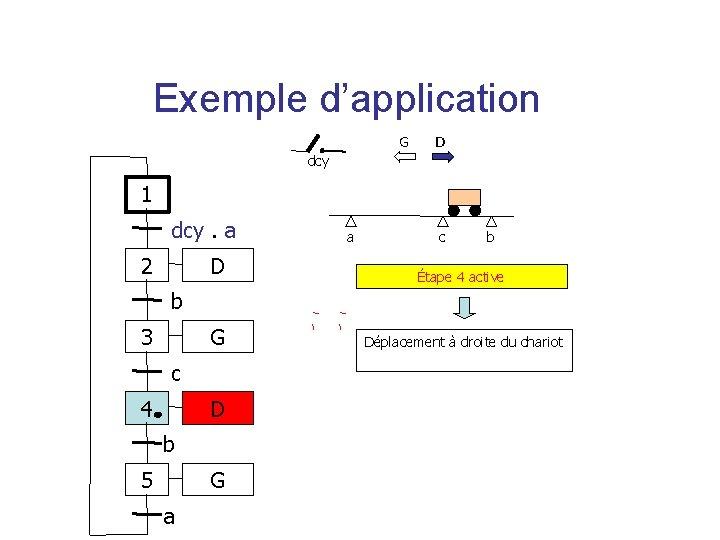 Exemple d'application G D dcy 1 dcy. a 2 a c b D Étape