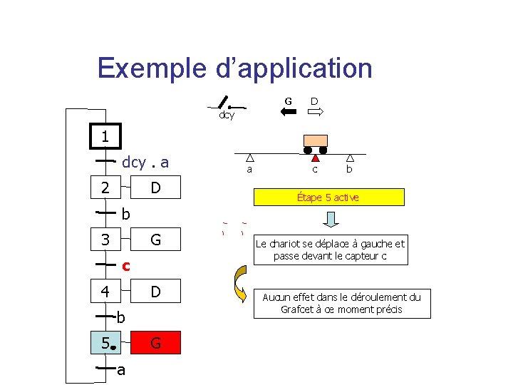 Exemple d'application G D dcy 1 dcy. a 2 D a c b Étape