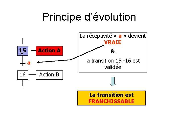 Principe d'évolution La réceptivité « a » devient VRAIE 15 Action A la transition
