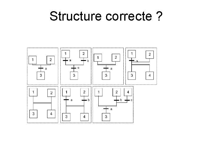 Structure correcte ?