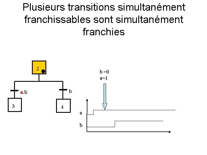 Plusieurs transitions simultanément franchissables sont simultanément franchies 2 b =0 a=1 b a. b