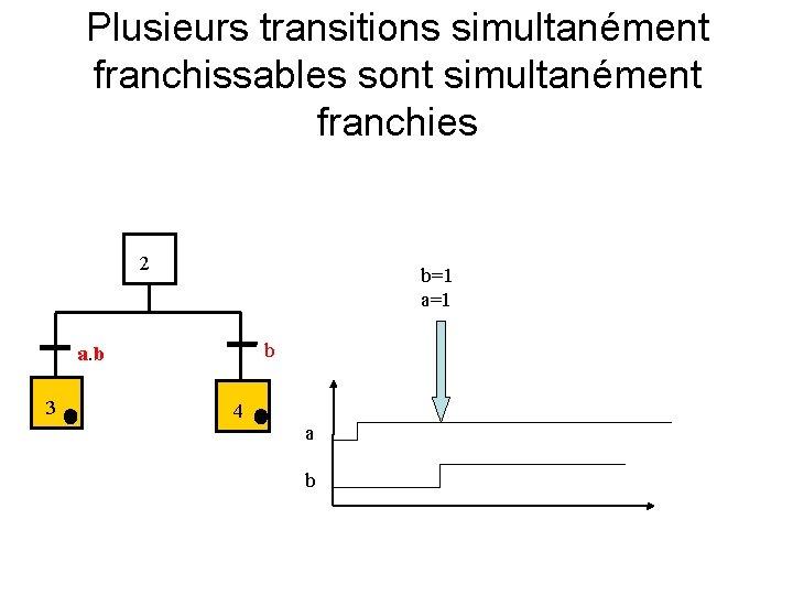 Plusieurs transitions simultanément franchissables sont simultanément franchies 2 b=1 a=1 b a. b 3